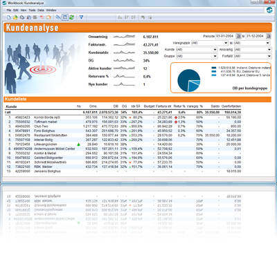 Rapportering med business intelligence system